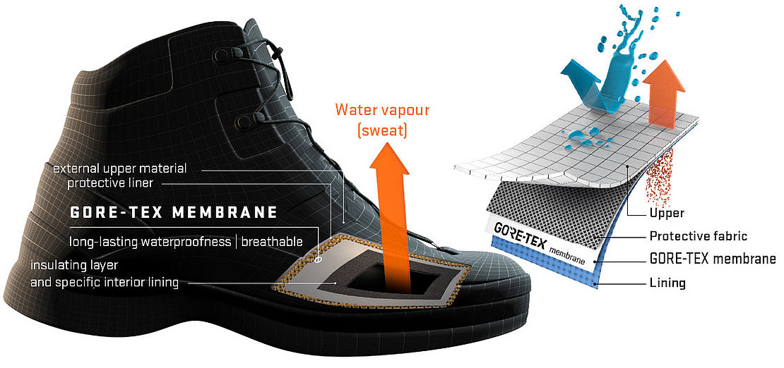 GORE-TEX membrane technology in Heckel shoes