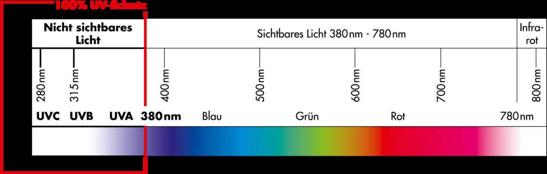 grafik uv-schutz, farbspektrum licht