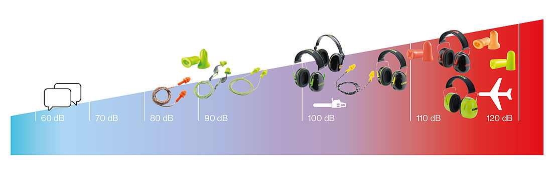 There Are Many Types Of Hearing Protection Which Suitable For Different Situations And If You Work In Or Passing Through High Noise Level Areas