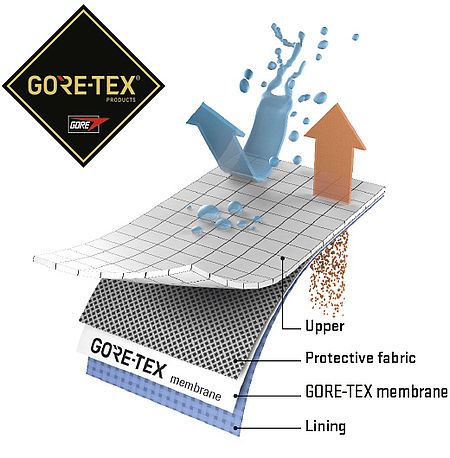 Breathable and waterproof GORE-TEX® membrane