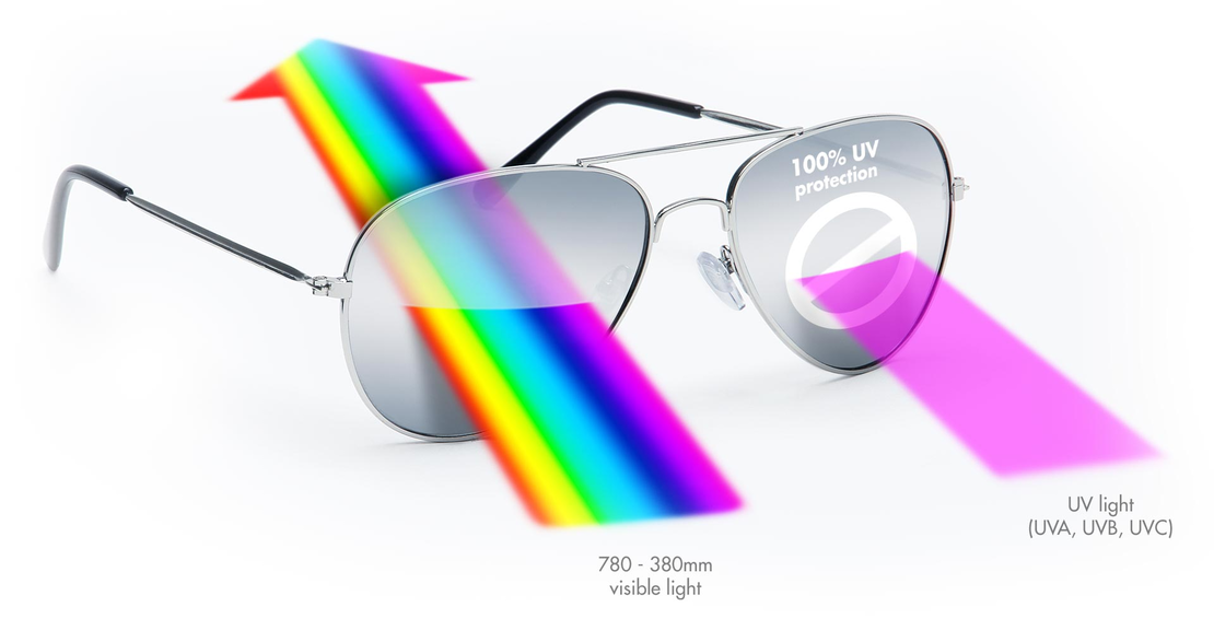 Filtral, Grafik starker UV-Schutz