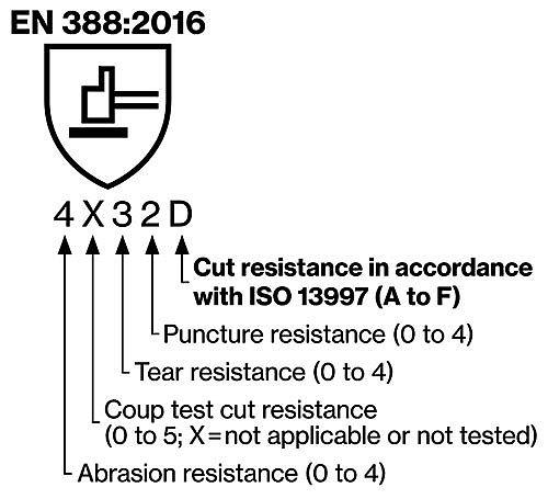 EN 388:2016 safety standard for cut protection gloves