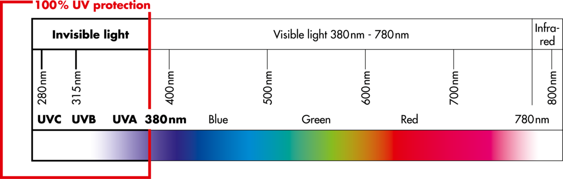 graphic, uv protection, colour spectrum light