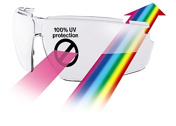clear uvex lens graphic showing uv light blocked