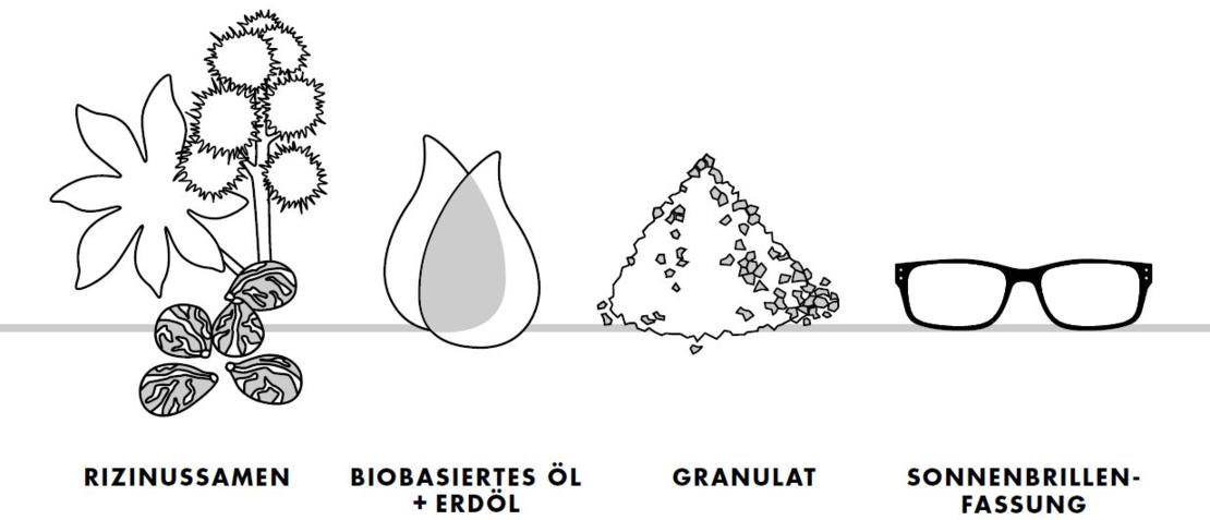 grafik, produktion biobasierter Kunststoff