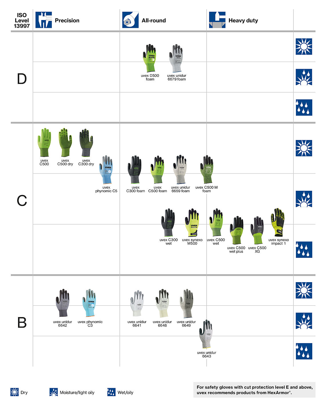 overview of cut protection safety gloves