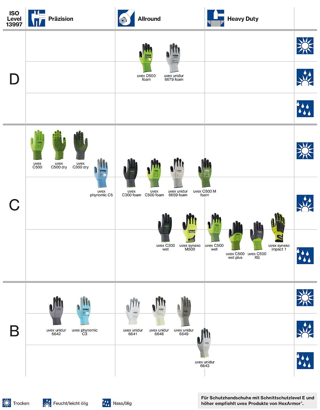 Aktuelle uvex safety Schnittschutzhandschuhe im Überblick