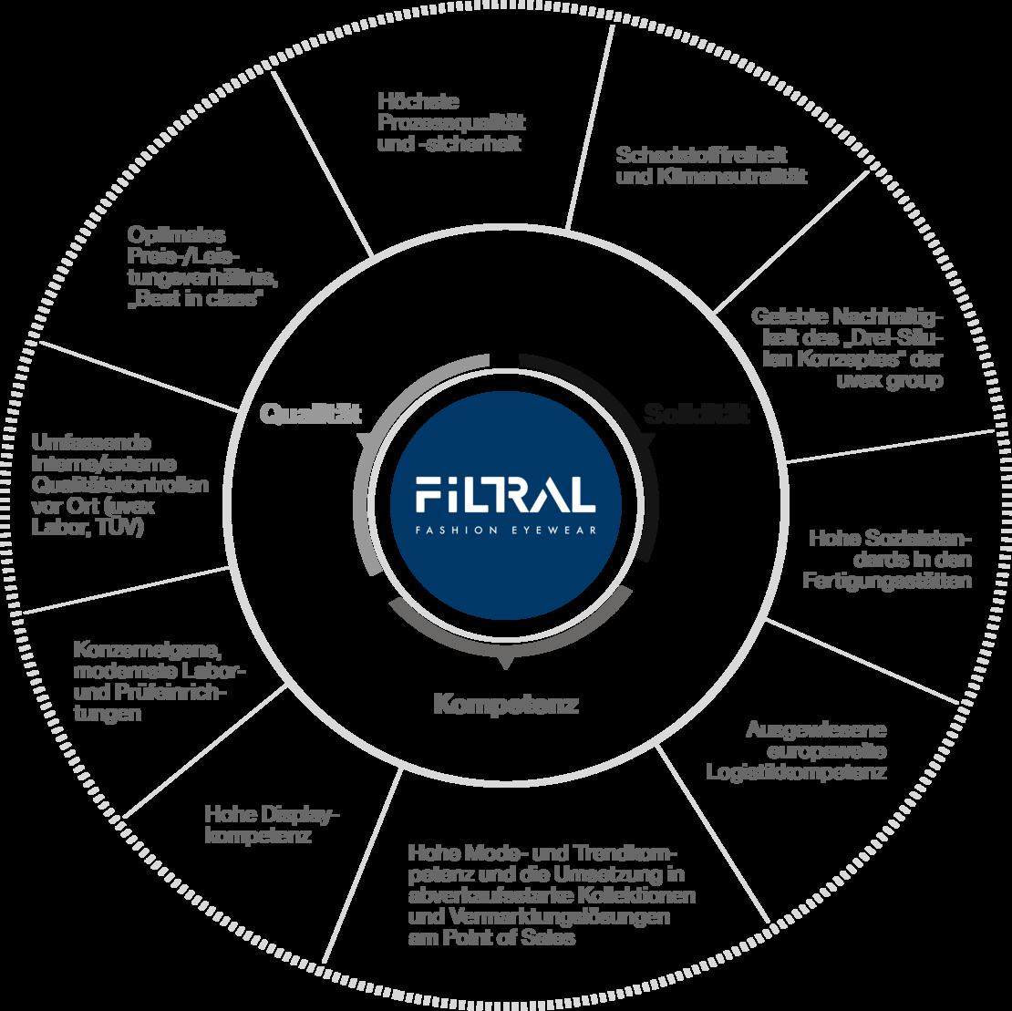 Grafik, Unternehmenswerte Filtral