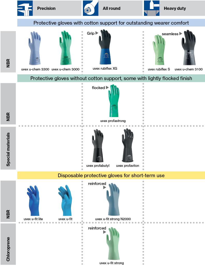 Chemical Resistant Glove Chart