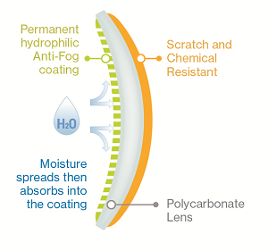 Lens with anti-scratch and anti-fog coating