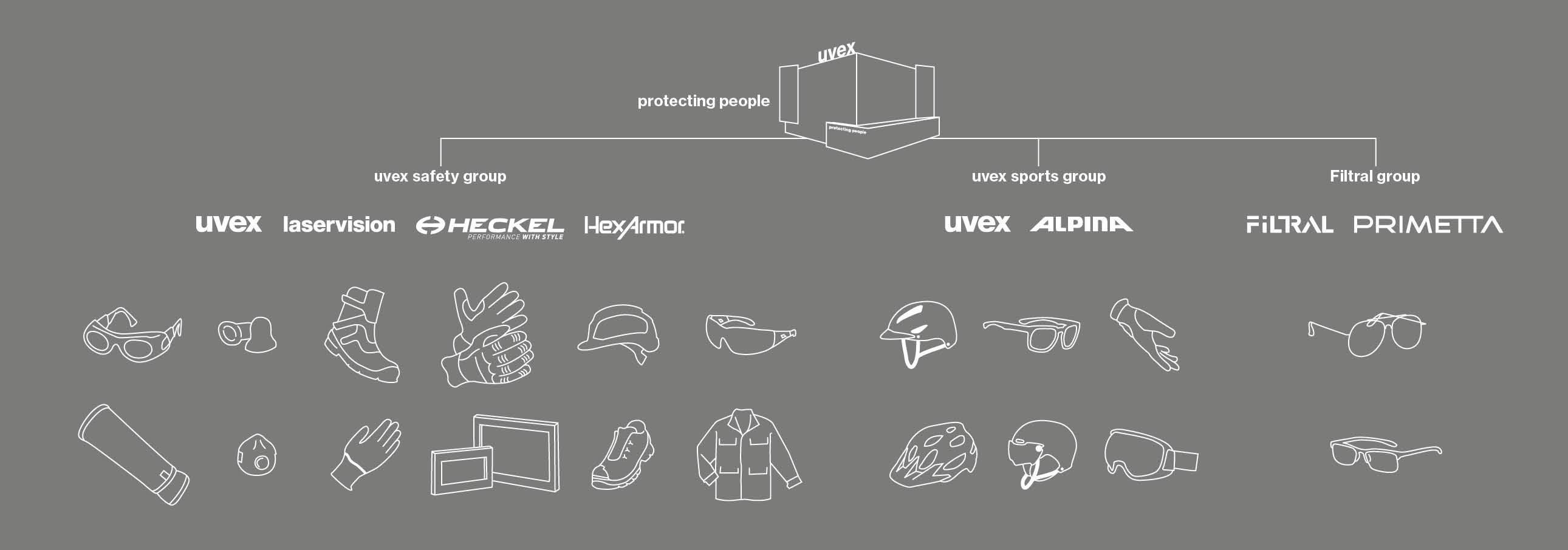 brands-uvex-group