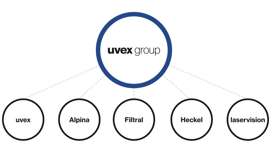 uvex group - brand overview