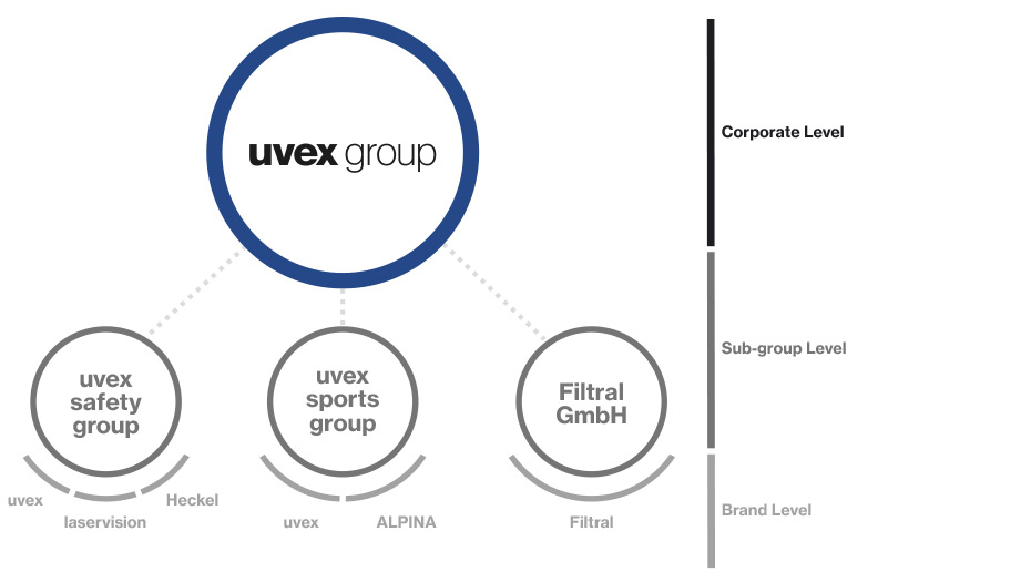 The uvex group brings together three globally active companies: uvex saftey group, uvex sports group (uvex sports and Alpina) and Filtral