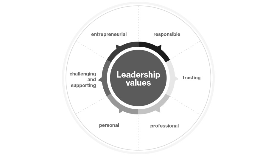 Working at uvex: Leadership values