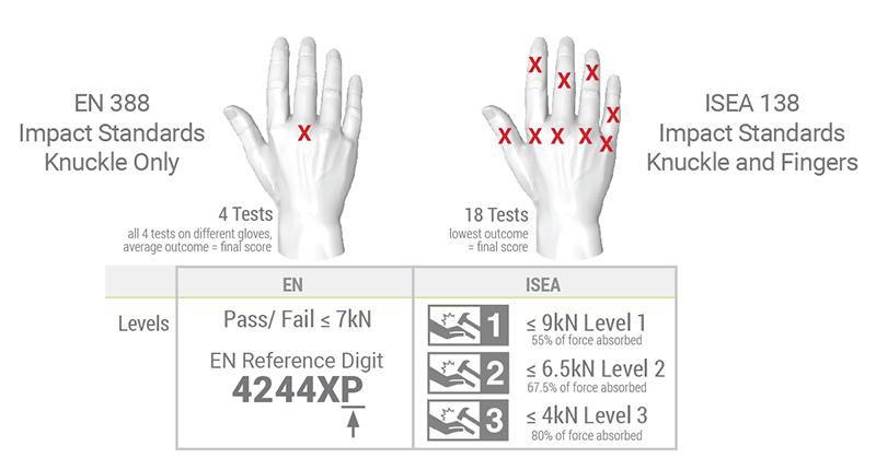 EN388 vs ISEA138 Impact Testing
