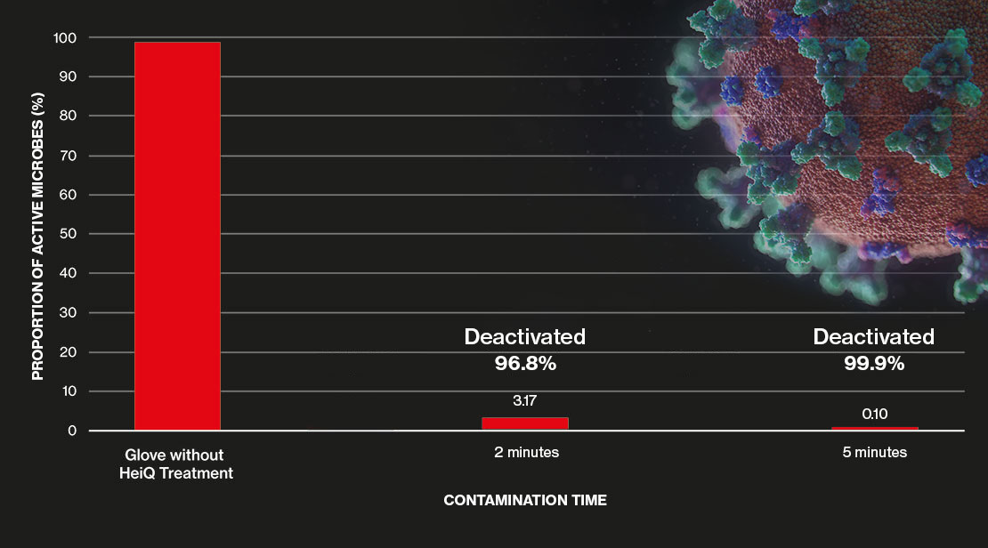 Graphic: Antimicrobial effect in minutes in accordance with EN 18184:2019-06