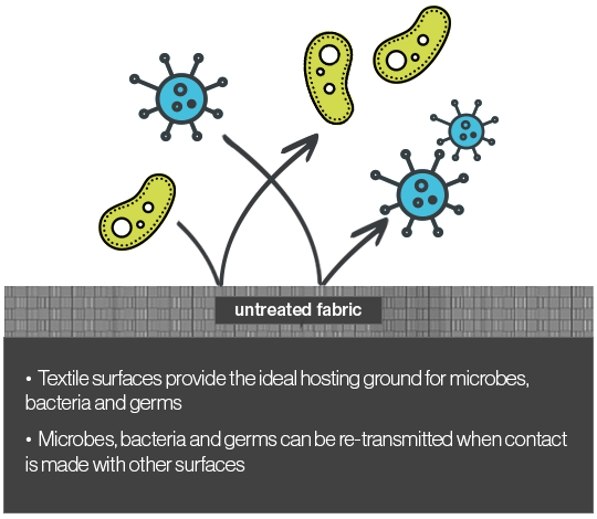 Diagram showing germs on untreated fabric