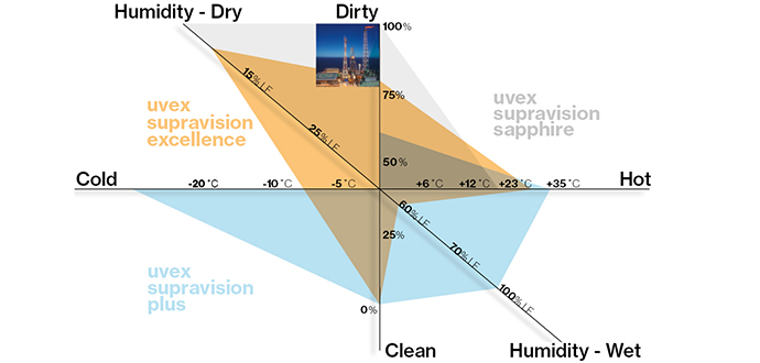 uvex lens coating diagram
