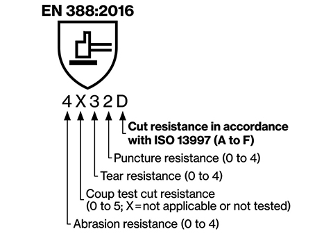 EN 388:2016 safety standard