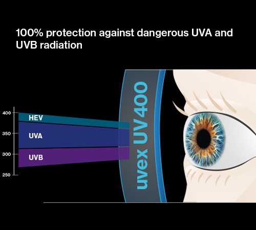 100% of UVA radiation filtered out