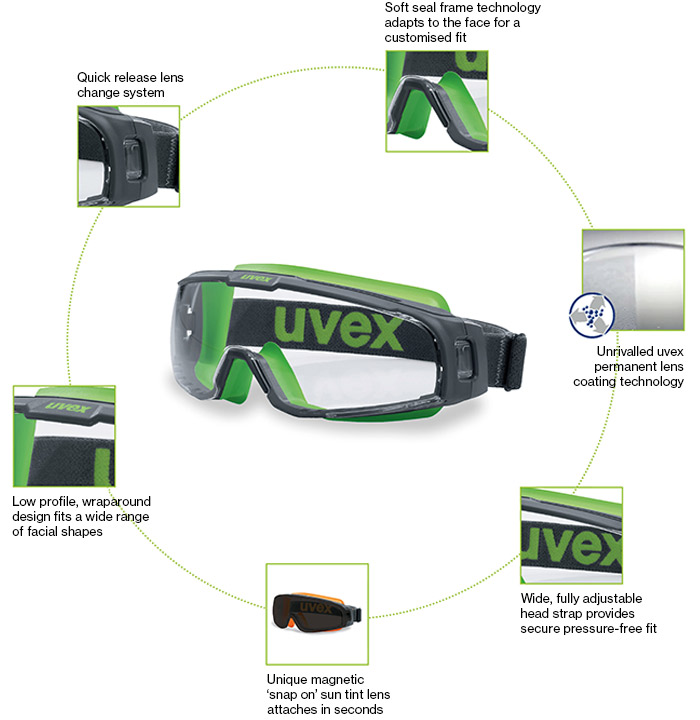 Features of uvex u-sonic safety goggles