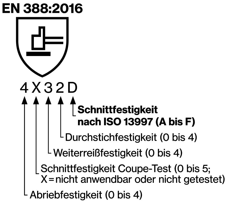 Erklärung zum Symbol der EN 388:2016