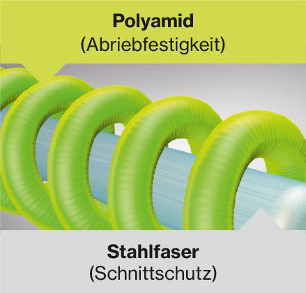 Schnittfeste Stahlfasern und abriebfestes Polyamid