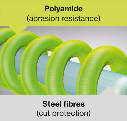 Cut-resistant glass fibres and abrasion-resistant polyamide