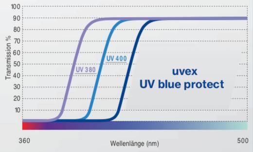 uvex UV blue protect Korrektionsschutzbrillen
