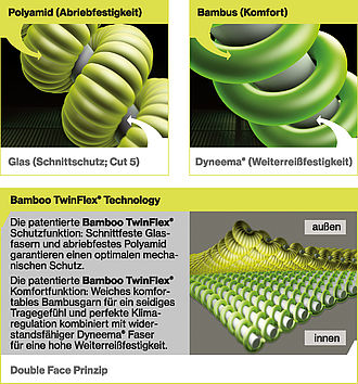 Bamboo TwinFlex®